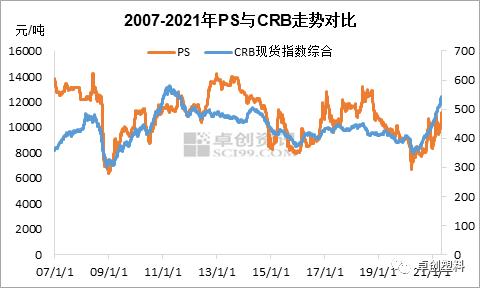 PS:追本溯源 从大宗商品走势驱动因素看PS市场