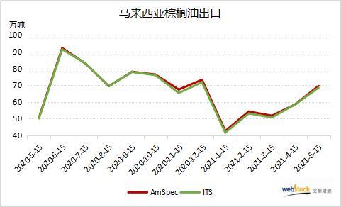 马棕出口连续回升 刷新五个月高位