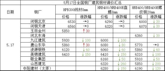 兰格建筑钢材日盘点(5.17):价格普遍大跌 市场成交偏弱