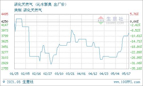 生意社:5月18日山西沁水天然气价格动态