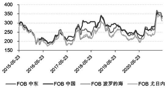 图为国际尿素价格走势(单位:美元/吨)