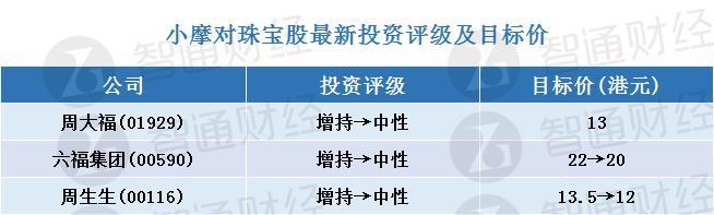 """小摩:因行业竞争激烈 下调周大福、六福集团及周生生评级至""""中性"""""""