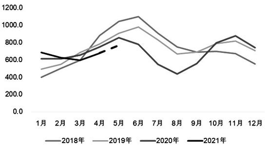 图为印度尿素库存变化(单位:万吨)