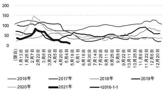图为中国尿素厂家库存(单位:万吨)