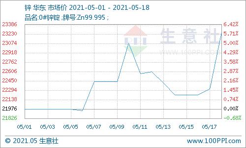 生意社:锌市5月回暖 单日上涨千元