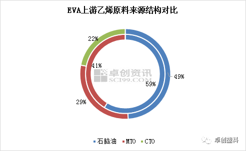 EVA供给格局重塑 多元化趋势明显