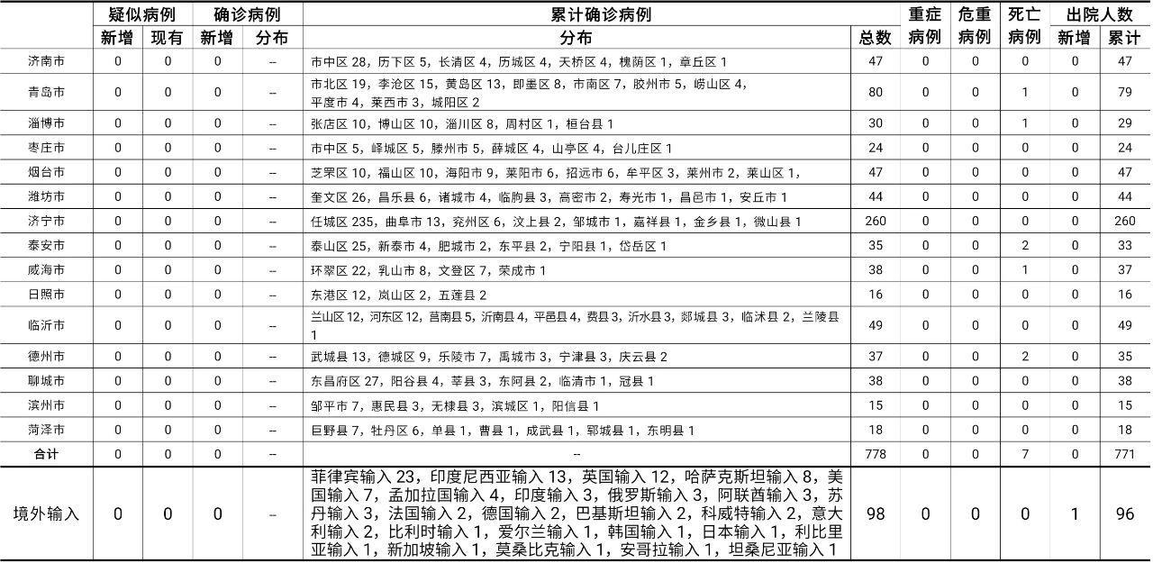 2021年5月1日0时至24时山东省新型冠状病毒肺炎疫情情况