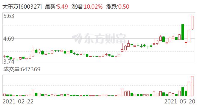 大东方:近3个交易日上涨18.57%,无未披露的重大信息