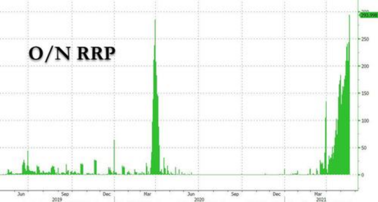 美联储将很快被迫减码QE?这个市场流动性已经泛滥