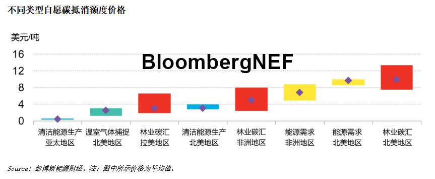BNEF线下活动预告:油气市场展望 双碳目标下的机遇与挑战