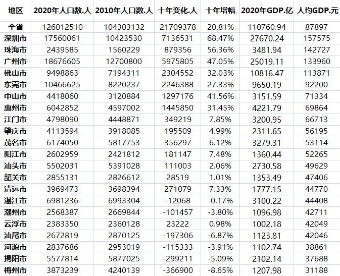 2017深圳超广州gdp_广东各市人均GDP公布,深圳15.7万元,珠海超广州,佛山、东莞呢