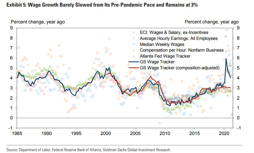 高盛:这才是美联储应该关注的三大通胀风险