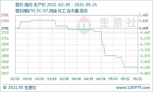 生意社:本周国内萤石市场价格走势下滑(5.17-5.21)