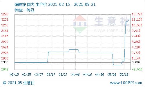 生意社:本周硝酸铵市场价格走势上涨(5.17-5.21)