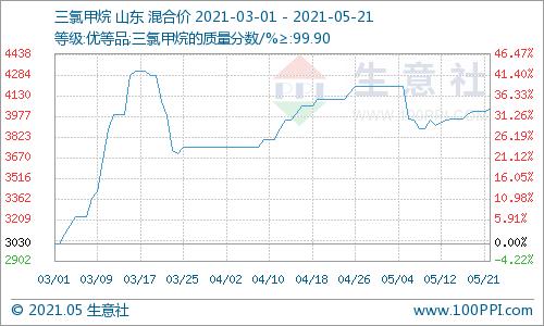 生意社:本周三氯甲烷市场高位坚挺(5.17-5.21)