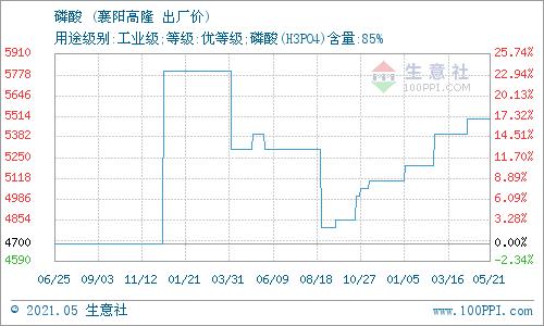 生意社:5月21日襄阳高隆磷酸报价动态