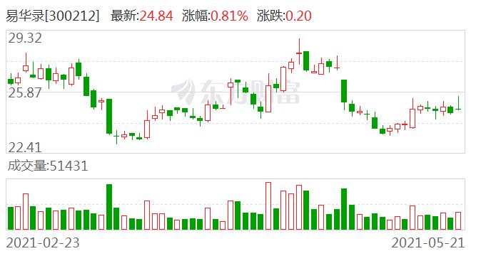易华录:持股5%以上股东林拥军延期购回750万股