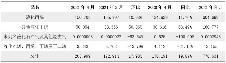 [LPG]2021年4月进出口分析:进口量同环比增加 出口量同环比减少