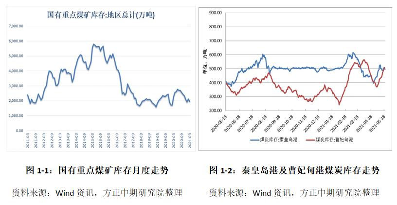 动力煤:保供如火如荼 坑口降价给市场降温