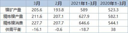 INSG:2021年3月全球镍市供应缺口扩大至16,100吨