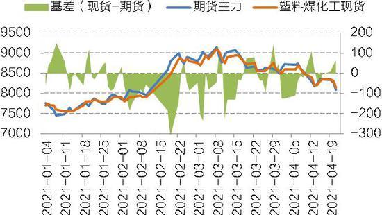 供需预期转弱 烯烃市场承压