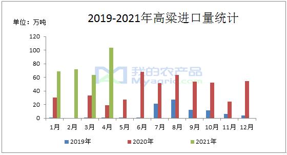 我的农产品:2021年4月高粱进口量同比增长448.3%,大麦进口量同比增长177.7 %