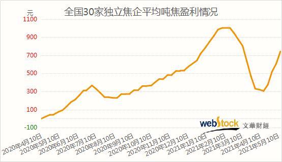 焦价快速连续提涨 独立焦化厂吨焦盈利创近3个月高位