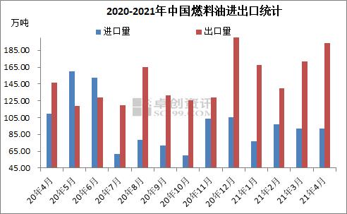 4月中国燃料油出口量逾190万吨 创今年最高水平