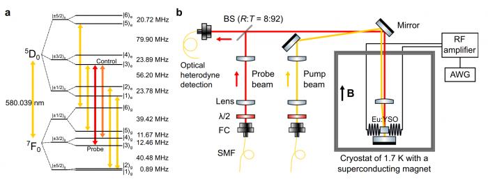 超过一小时的光的相干存储的实现向量子存储器的应用迈出一大步