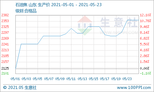 生意社:本周石油焦价格持续上涨(5.17-5.23)