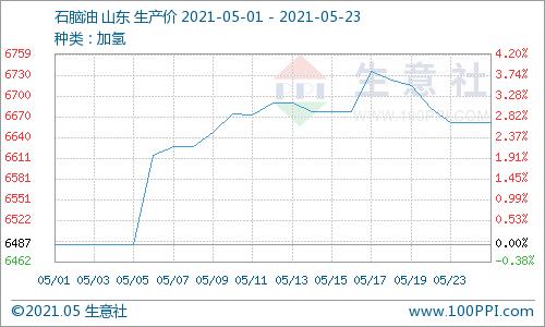 生意社:本周石脑油价格持续下跌(5.17-5.23)