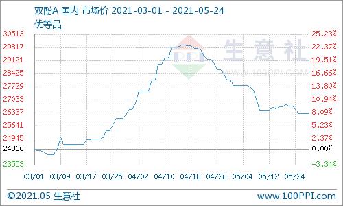 生意社:5月24日华东地区双酚A市场下滑