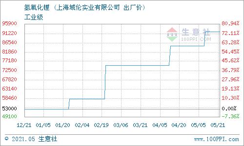 生意社:5月24日上海域伦氢氧化锂价格动态