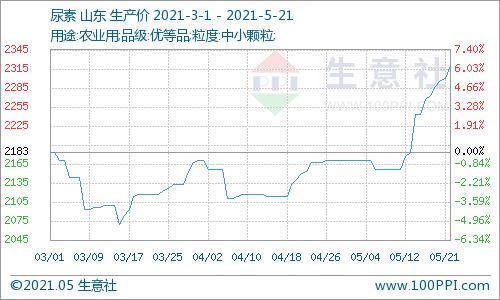生意社:本周山东尿素价格上涨2/05%(5.17-5.21)