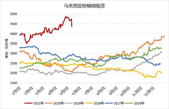 高位连续回落 马棕现货价格创近一个月新低