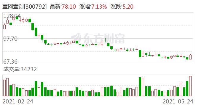 壹网壹创:公司股东林振宇质押股票目的系用于支持杭州网创品牌有限公司经营
