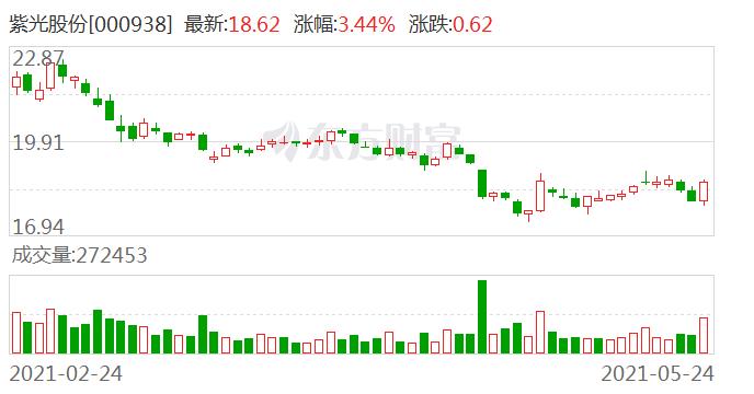 紫光股份:股东林芝清创减持1125万股