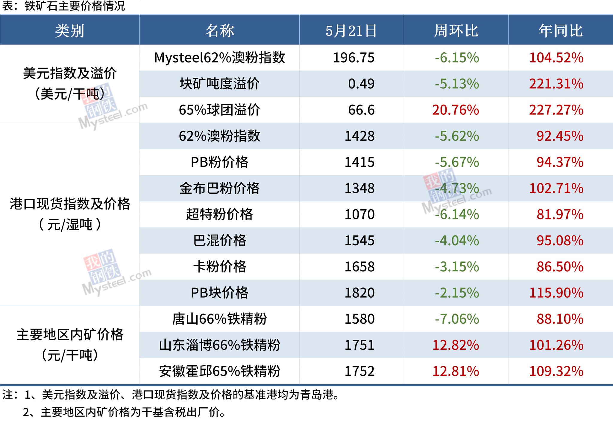 Mysteel黑色金属例会丨本周钢市总体跌势趋缓,部分市场有望企稳