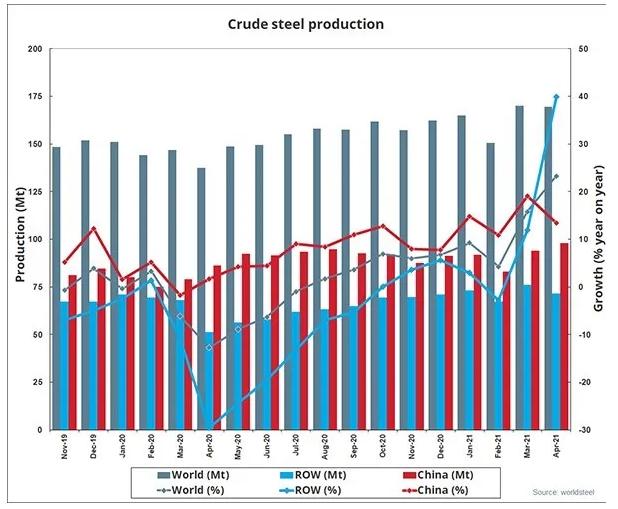 世界钢铁协会:2021年4月全球粗钢产量