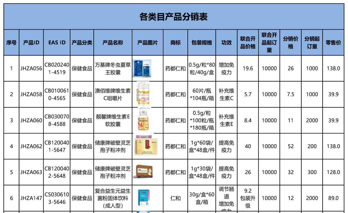 仁和药业部分分销产品 图片来源:仁和药业工作人员提供