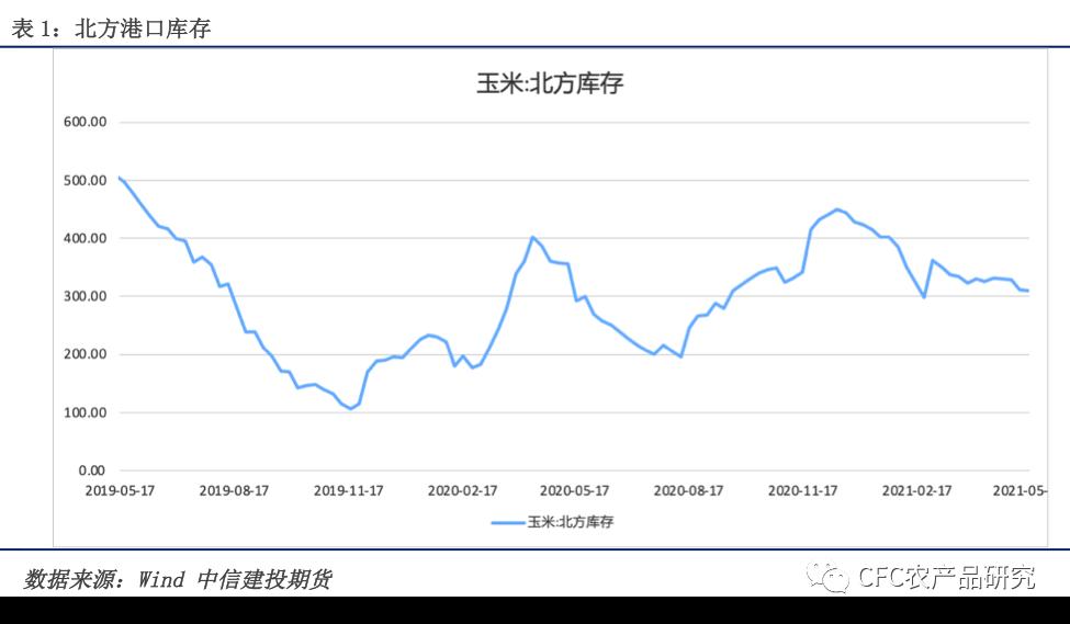 【玉米周报】产地出货虽增加,价格压力却有限
