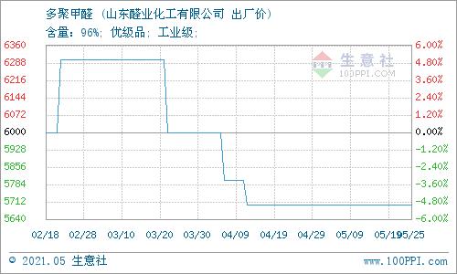 生意社:5月25日山东醛业化工多聚甲醛价格稳定