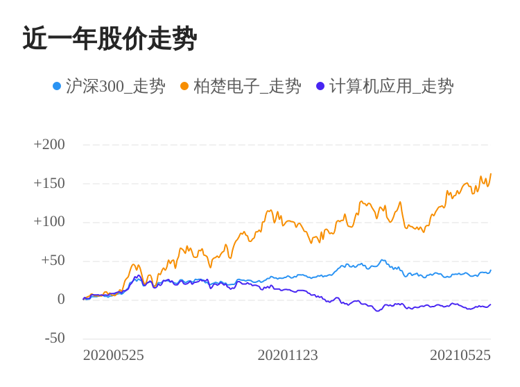 柏楚电子05月25日继续上涨,股价创历史新高