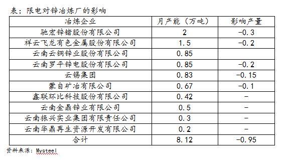 锌:云南限电影响仅为短期 期价不宜追涨