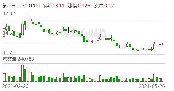 东方日升:控股股东林海峰解除质押约4267万股