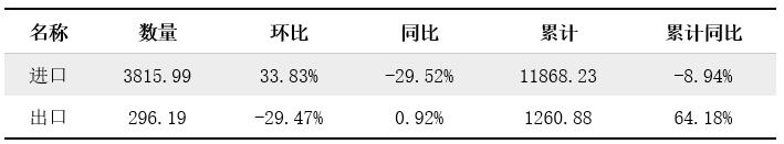4月份供应充足 溶剂油进口量下滑