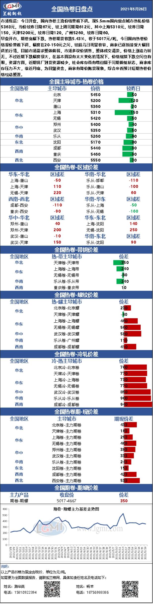 兰格热轧卷板日盘点(5.26):价格再度下调 短期市场看空