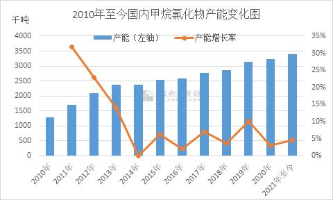 齐红飞 :新产能终落地 看国内甲烷氯化物产能发展历程
