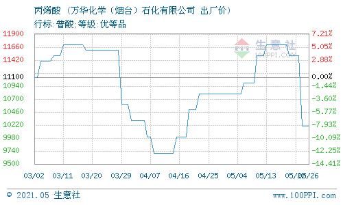 生意社:5月27日万华化学石化华东丙烯酸价格动态
