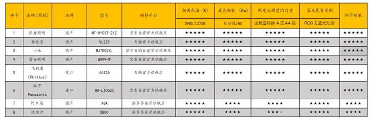 """不要迷信""""护眼""""宣传 哈尔滨消协公布护眼灯比较试验结果"""